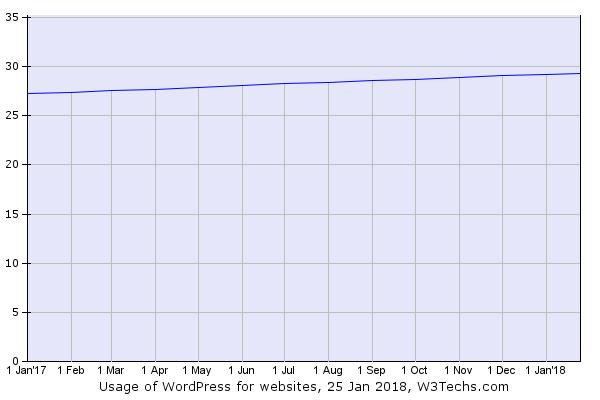 WordPress的历史趋势